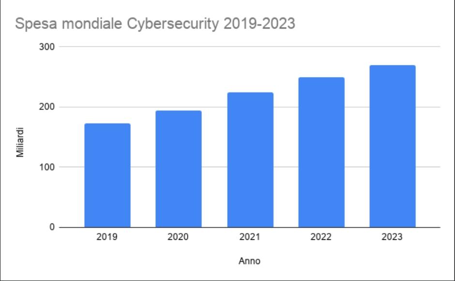 Spesa mondiale Cybersecurity 2019-2023